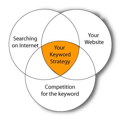 Keyword Strategy Venn Diagram
