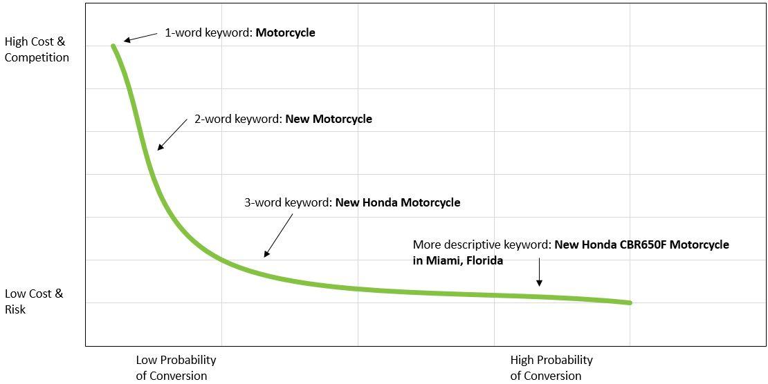 Keyword Conversion Graph
