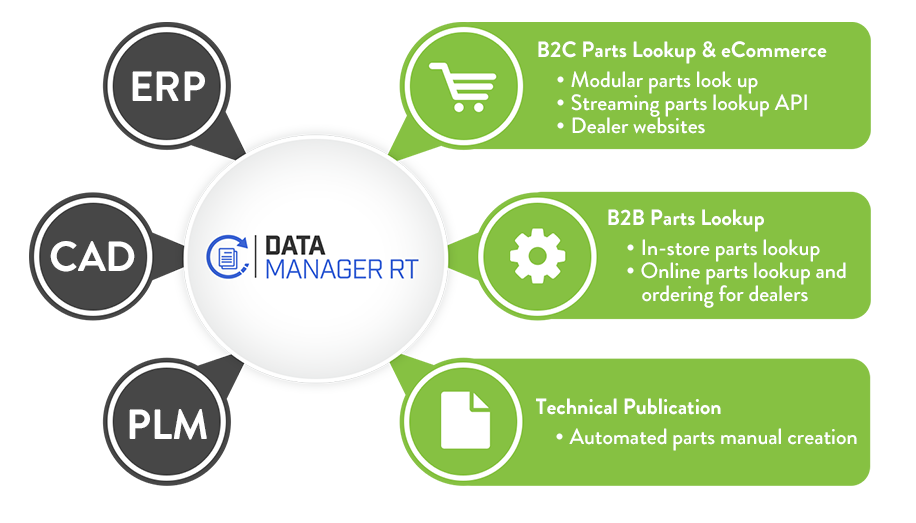 Learn More About our OEM Enterprise Solutions | ARI Network Services