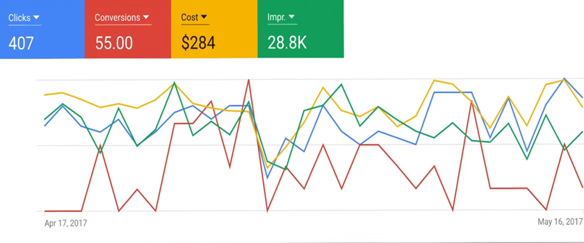 Google Analytics PPC Graph