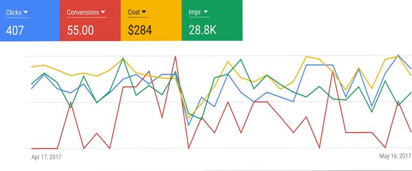 Google Analytics PPC Graph